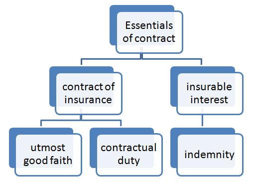 34 insurance ic pdf general