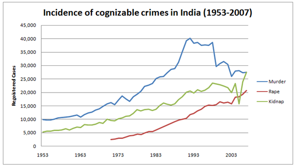 Crime, Crime Rates and Control Techniques: A Statistical