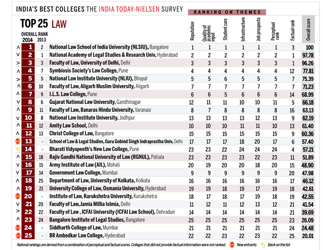 india today law school rankings 2014