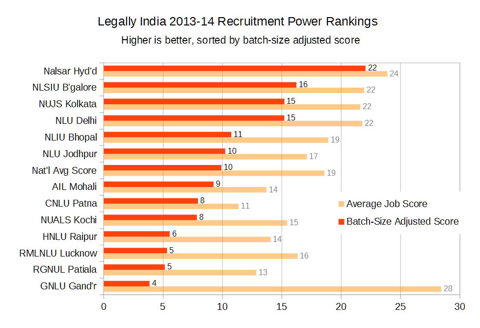 legally india recruitment law school rankings