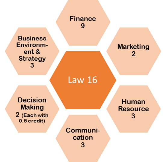 nmims mba law