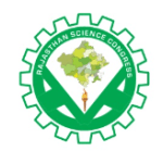 Call for Papers: Rajasthan Science Congress @ Amity University, Jaipur