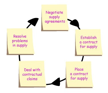 one of the first contracts that you will ever have to draft as a commercial lawyer are likely to be supply and purchase agreements