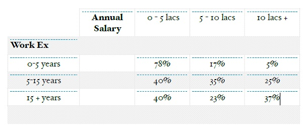litigation salary, litigation as a career, litigation in india