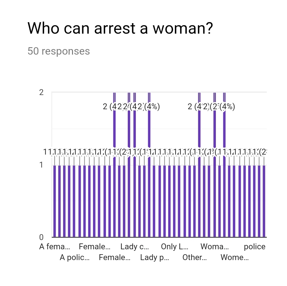 Procedure of Arrest of Women - Lawctopus