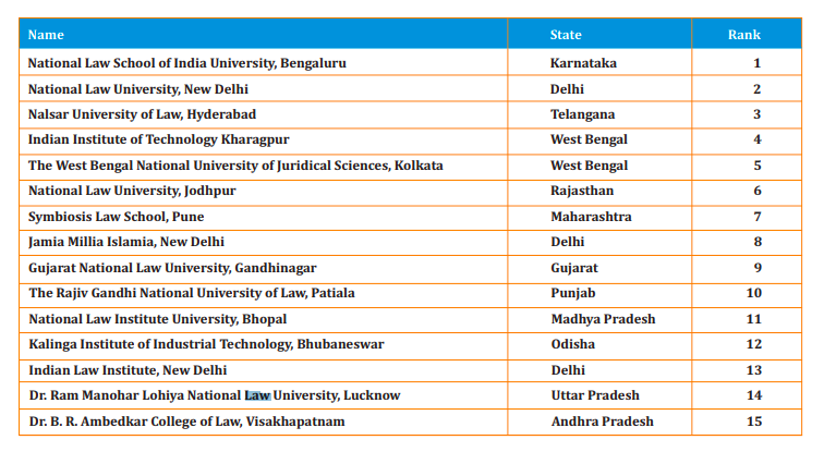 NIRF Law College Rankings 2019