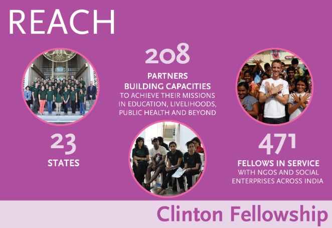 Clinton Fellowship 2020