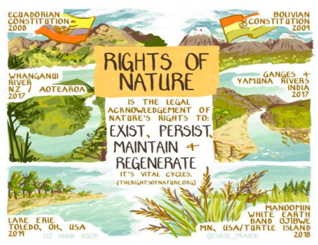 Rights of Nature in South Asia